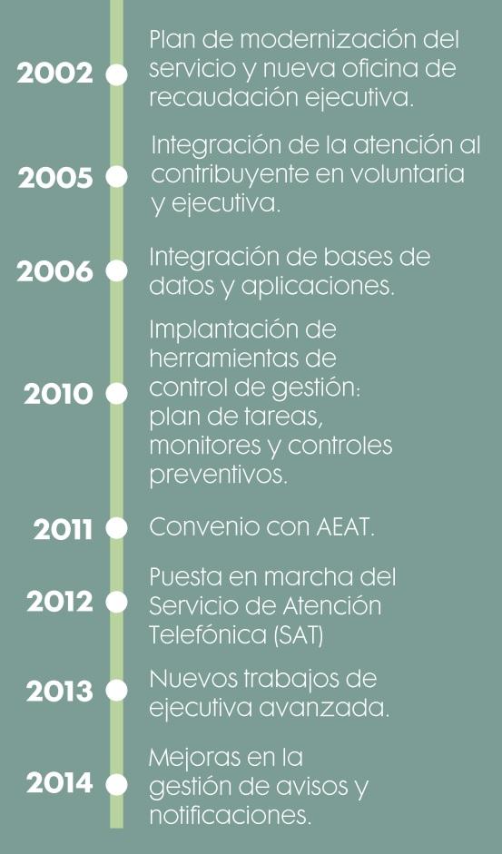 El ayuntamiento de burjassot sigue mejorando sus for Ayuntamiento de madrid oficina de atencion integral al contribuyente
